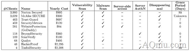Web安全 网站安全认证 网站被黑