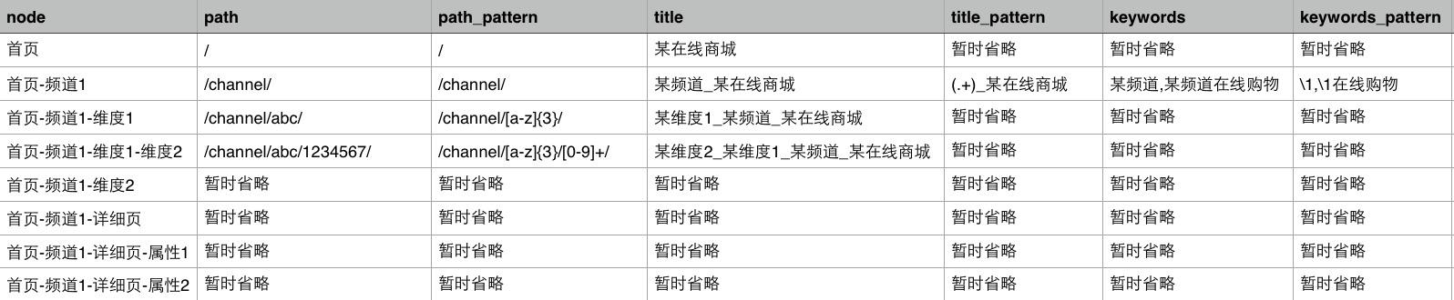 网站优化 SEO 网站SEO 搜索引擎排名
