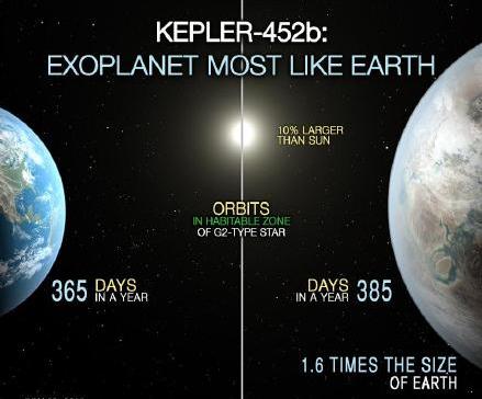 域名抢注 域名投资 NASA发现新地球