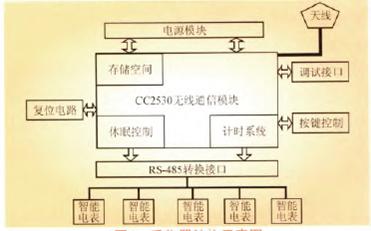 zigbee数据采集器结构示意图.png