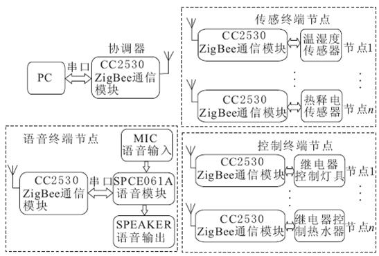 zigbee模块智能家居系统整体架构.png