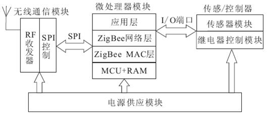 图2 ZigBeewx无线模块硬件结构 同时,控制终端节点也是智能家居系统中必不可少的组成部分,将继电器与CC2530 ZigBee 通信模块连接,能够对继电器进行吸合与释放控制,从而实现对电灯、空调和热水器等开关型家电的操作。 2.2 语音终端节点 SPCE061A 是凌阳科技推出的一款1 6 位高度集成化的嵌入式语音处理器,以unSP 为核心,具有3 2 位通用可编程I/O 端口,包含了DSP 功能,且单通道语音模数转换器内置传声器放大自动增益控制功能。SPCE061A 支持可编程音频处理,具有较高