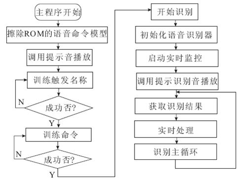 语音控制器主程序逻辑结构.png