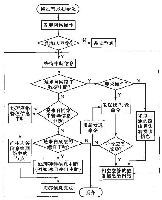 zigbee模块节点程序流程图.png