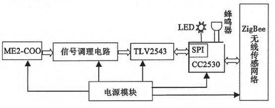 2数据采集电路 数据采集原理框图如图4所示