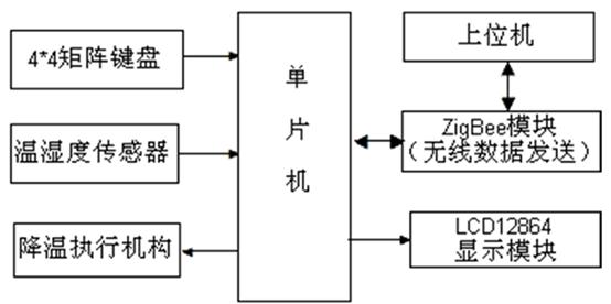 系统总体设计构.png