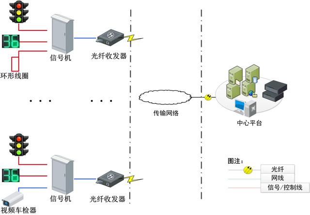 信号灯控制系统