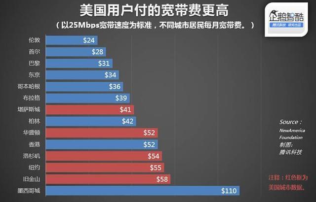 全民都关心 网速提升网费降低有谱了?