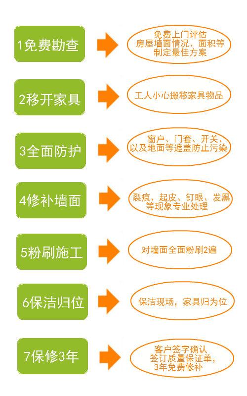 粉刷流程.jpg